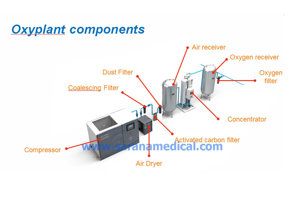 Produksi Oksigen di rumah sakit dengan Oksigen Generator